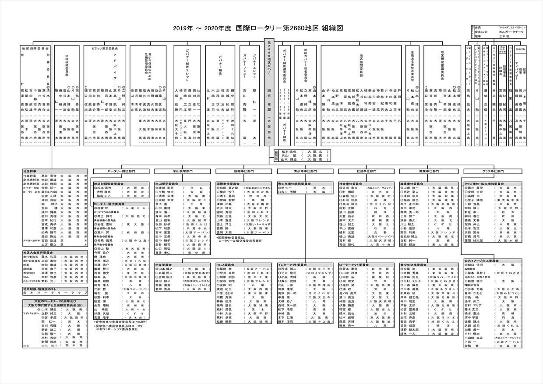 地区組織図